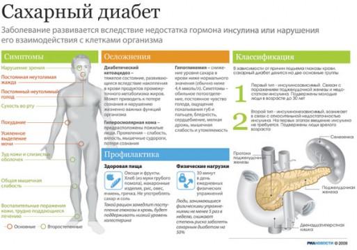 Классификация и симптомы сахарного диабета