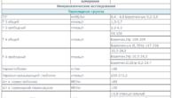 Таблица норм гормона ТТГ у женщин